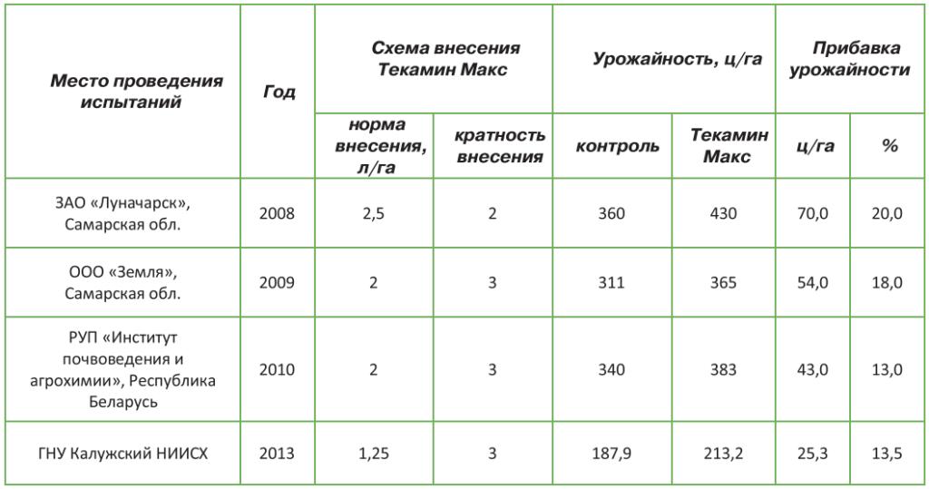 Таблица 1 Эффективность удобрения Текамин Макс на картофеле