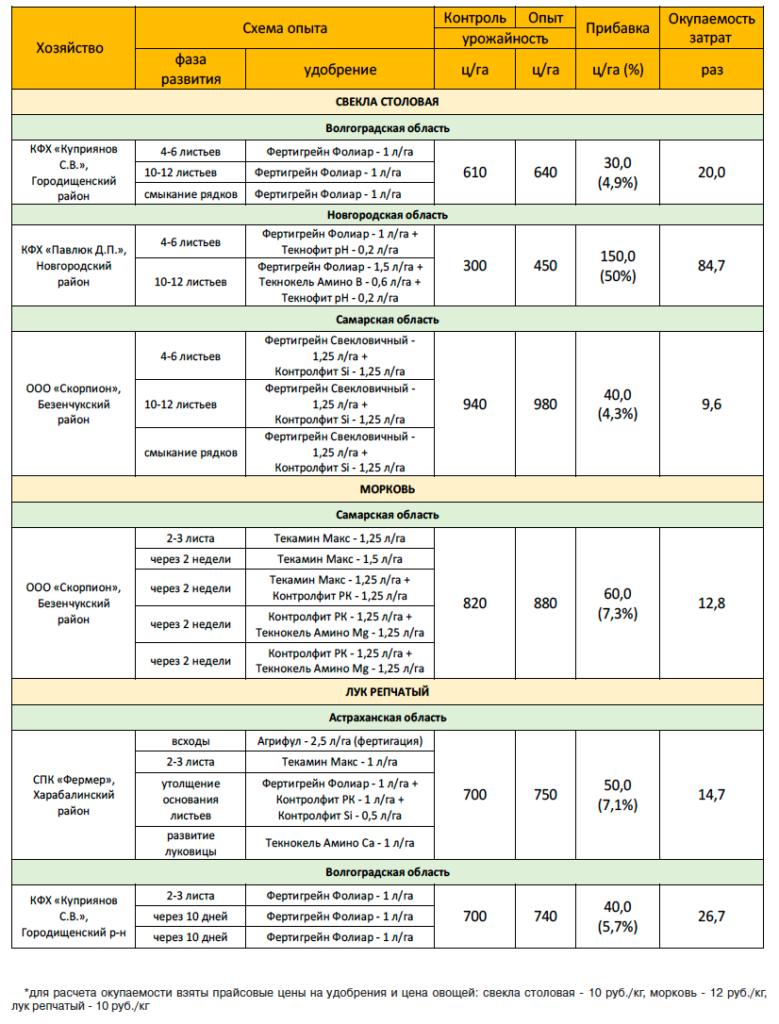 Таблица 1. Результаты производственных испытаний, 2018 год