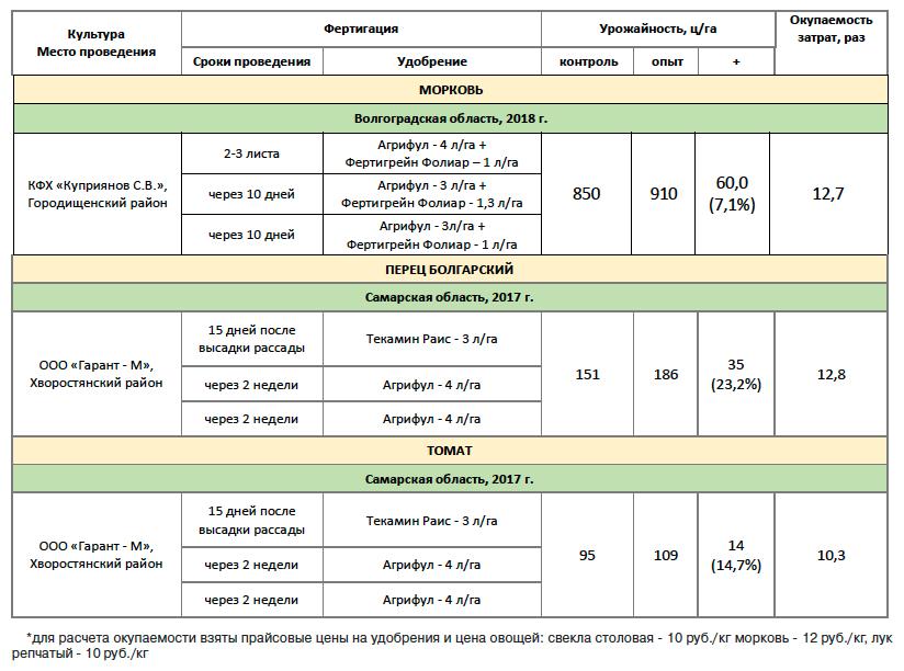 Таблица 2. Результаты производственных испытаний. Фертигация, 2017-18 годы