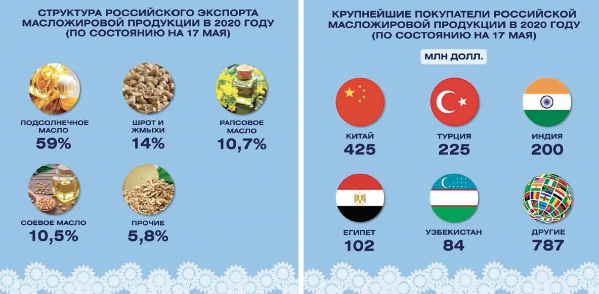 Российский экспорт масложировой продукции вырос в 2020 году уже на 32%