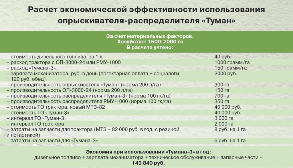 Расчет экономической эффективности использования опрыскивателя-распределителя «Туман»