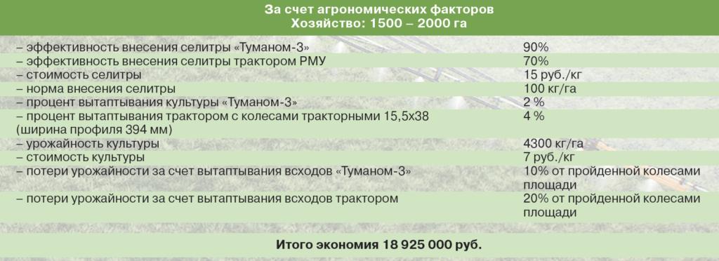 За счет агрономических факторов Хозяйство: 1500 – 2000 га
